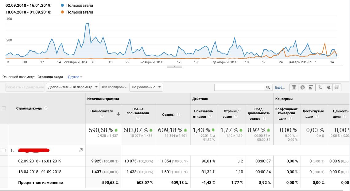 Динамика посещаемости страницы до и после крауд-маркетинга